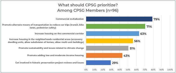 Q5-CPSG-Priorities